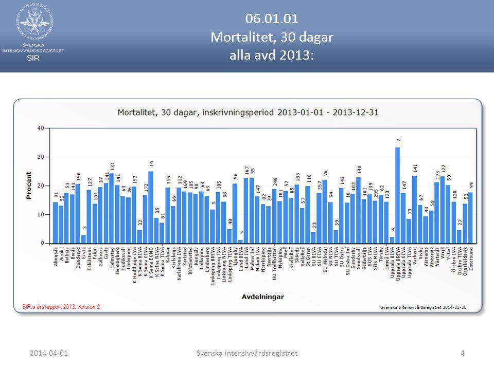 2014-04-01Svenska Intensivvårdsregistret25 07.01.04.01 Hjärtstopp (I46.9) förekomst per avd 2013:
