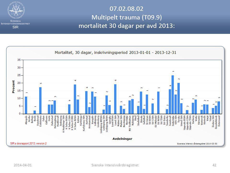 2014-04-01Svenska Intensivvårdsregistret42 07.02.08.02 Multipelt trauma (T09.9) mortalitet 30 dagar per avd 2013: