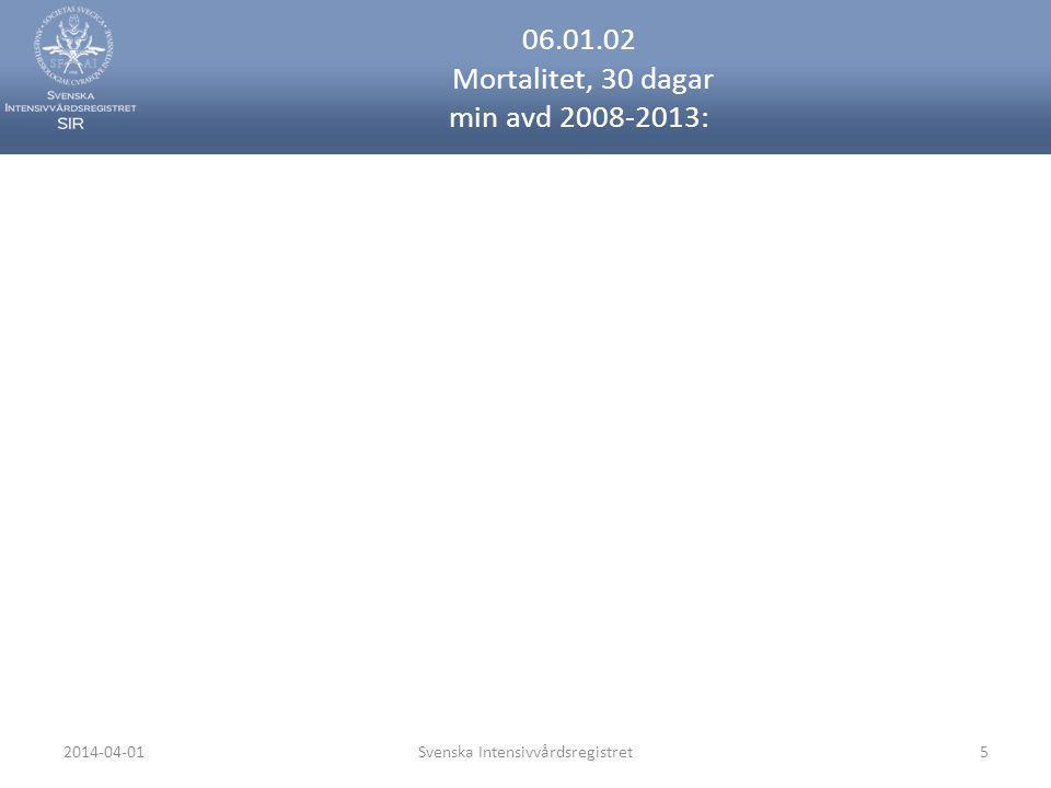 2014-04-01Svenska Intensivvårdsregistret46 07.03.02.02 Primär malign tumör i lymfoid/blodbildande vävnad (C96.9) mortalitet 30 dagar per avd 2013: