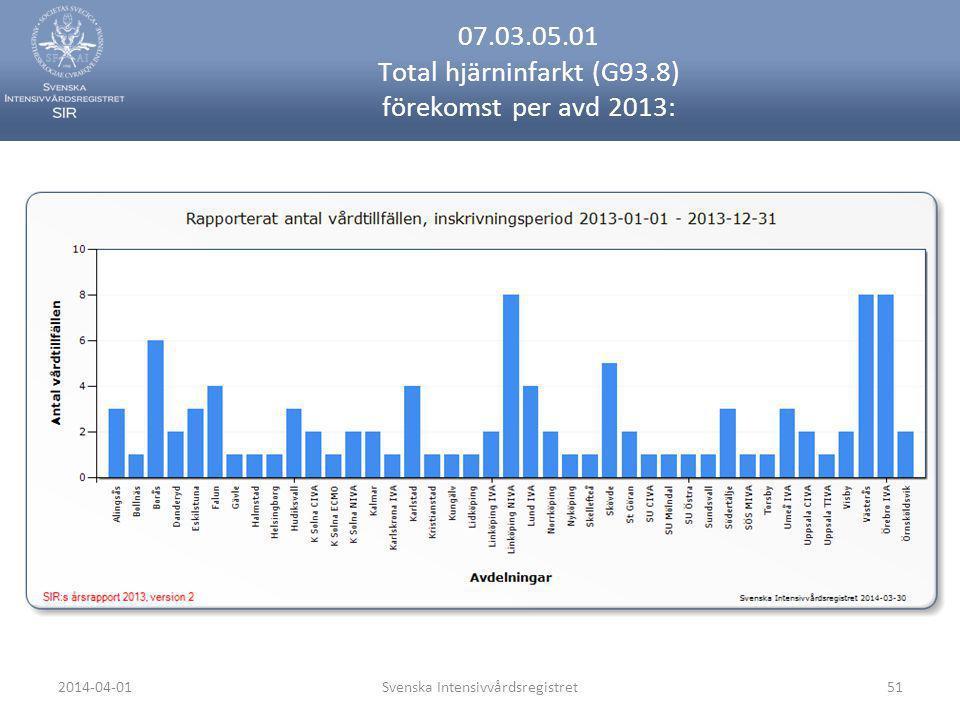 2014-04-01Svenska Intensivvårdsregistret51 07.03.05.01 Total hjärninfarkt (G93.8) förekomst per avd 2013: