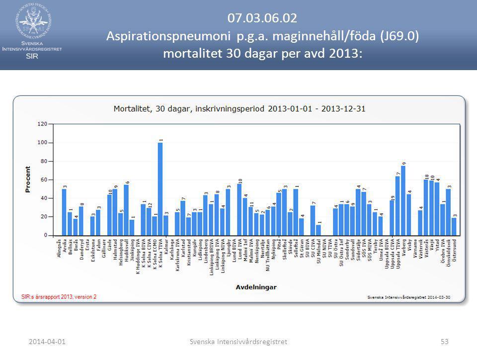 2014-04-01Svenska Intensivvårdsregistret53 07.03.06.02 Aspirationspneumoni p.g.a. maginnehåll/föda (J69.0) mortalitet 30 dagar per avd 2013: