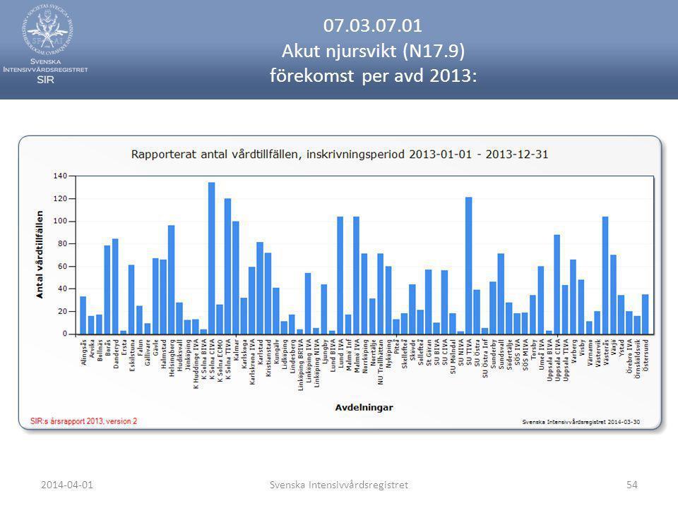 2014-04-01Svenska Intensivvårdsregistret54 07.03.07.01 Akut njursvikt (N17.9) förekomst per avd 2013: