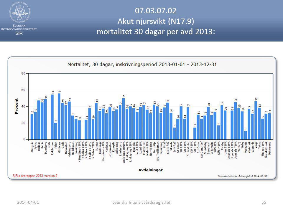 2014-04-01Svenska Intensivvårdsregistret55 07.03.07.02 Akut njursvikt (N17.9) mortalitet 30 dagar per avd 2013:
