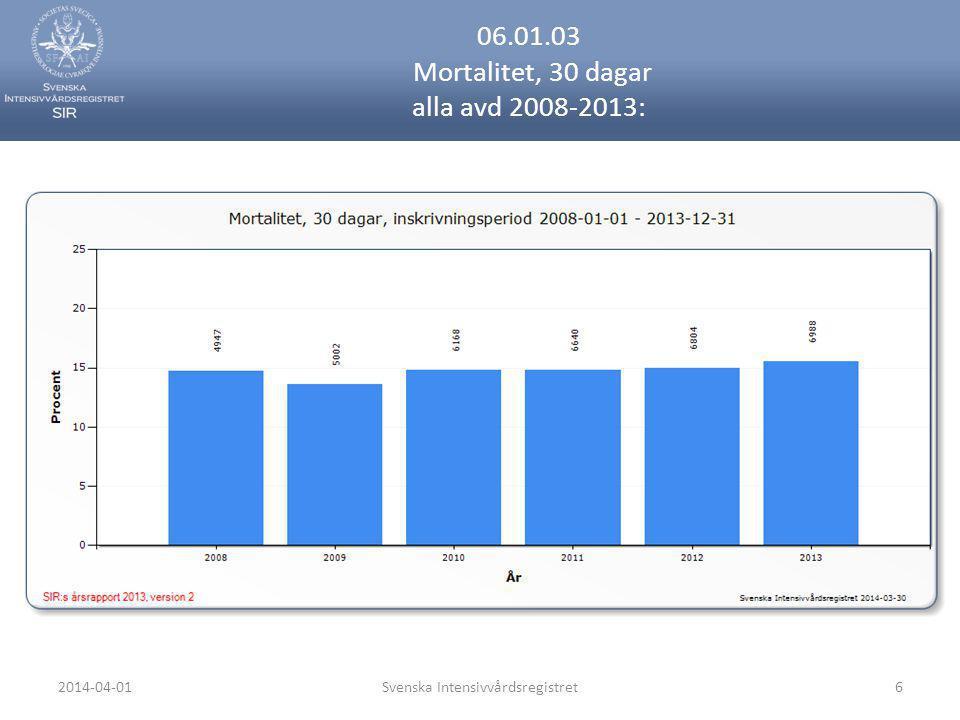 2014-04-01Svenska Intensivvårdsregistret6 06.01.03 Mortalitet, 30 dagar alla avd 2008-2013: