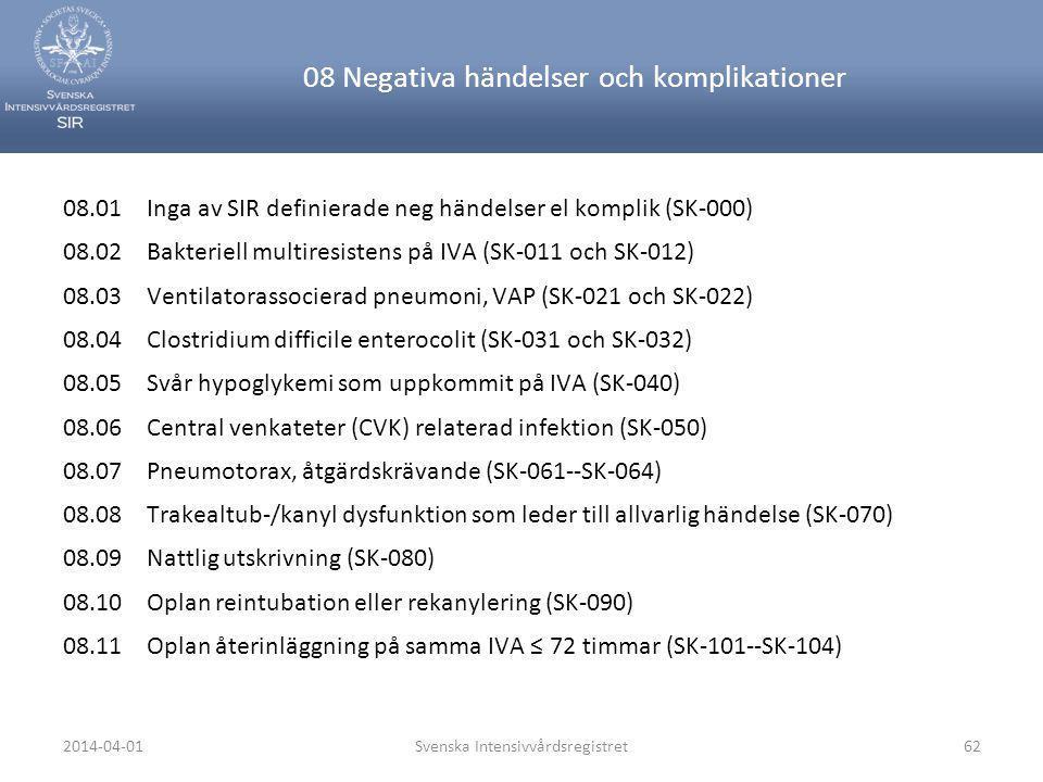 2014-04-01Svenska Intensivvårdsregistret62 08 Negativa händelser och komplikationer 08.01 Inga av SIR definierade neg händelser el komplik (SK-000) 08
