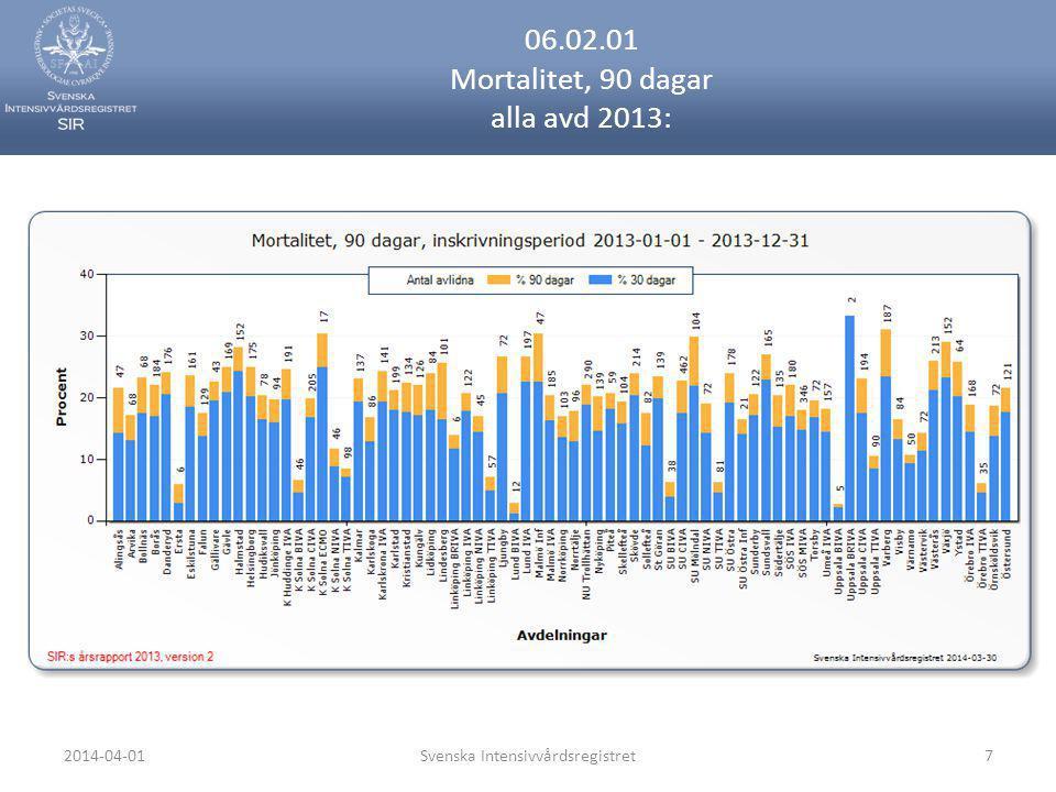 2014-04-01Svenska Intensivvårdsregistret38 07.02.06.02 Pankreatit, akut (K85.9) mortalitet 30 dagar per avd 2013: