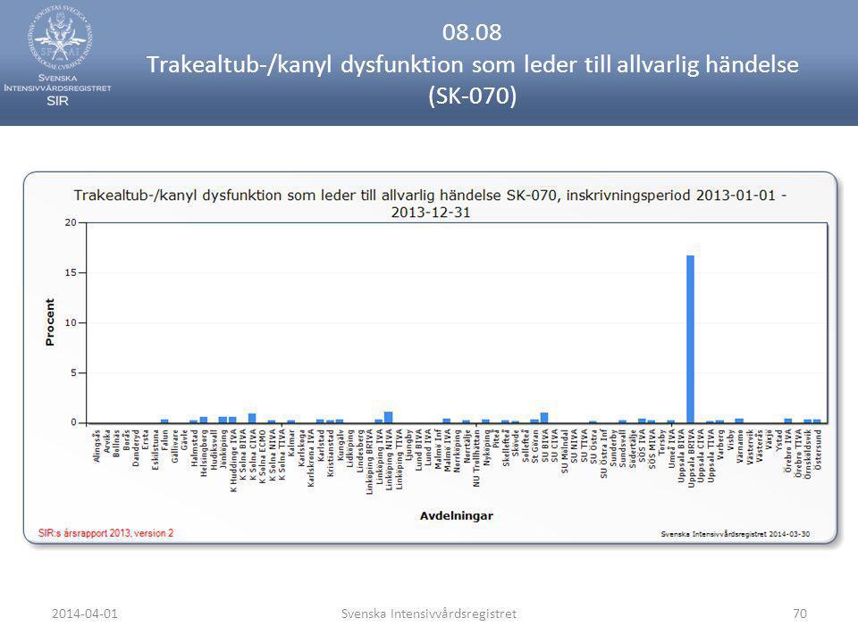 2014-04-01Svenska Intensivvårdsregistret70 08.08 Trakealtub-/kanyl dysfunktion som leder till allvarlig händelse (SK-070)