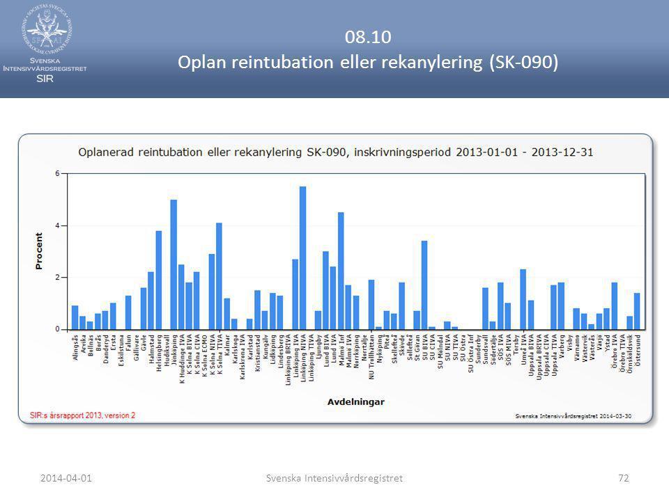 2014-04-01Svenska Intensivvårdsregistret72 08.10 Oplan reintubation eller rekanylering (SK-090)