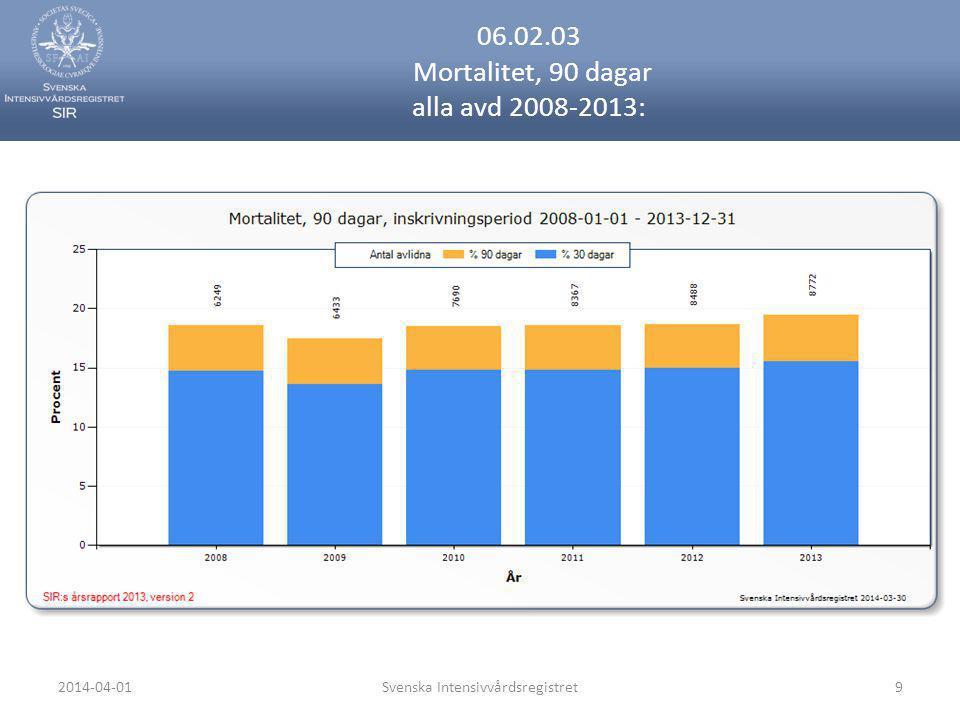 2014-04-01Svenska Intensivvårdsregistret9 06.02.03 Mortalitet, 90 dagar alla avd 2008-2013: