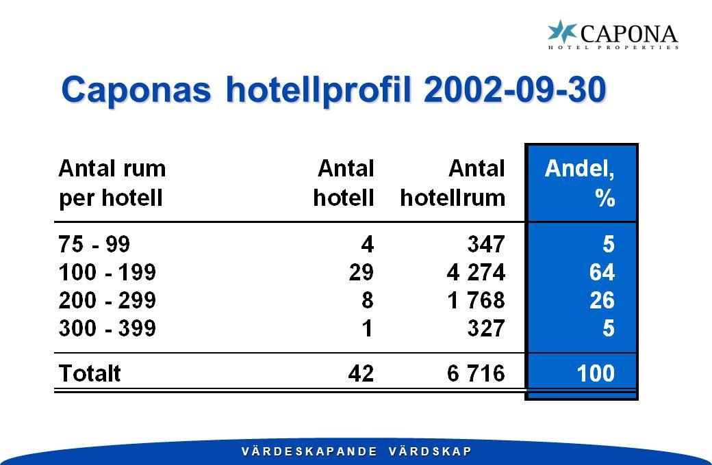 Caponas hotellprofil 2002-09-30