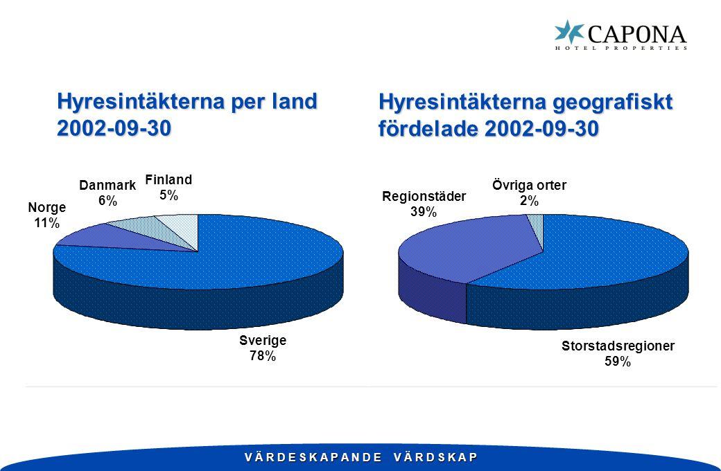 V Ä R D E S K A P A N D E V Ä R D S K A P Hyresintäkterna per land 2002-09-30 Hyresintäkterna geografiskt fördelade 2002-09-30 Sverige 78% Norge 11% Danmark 6% Finland 5% Regionstäder 39% Övriga orter 2% Storstadsregioner 59%
