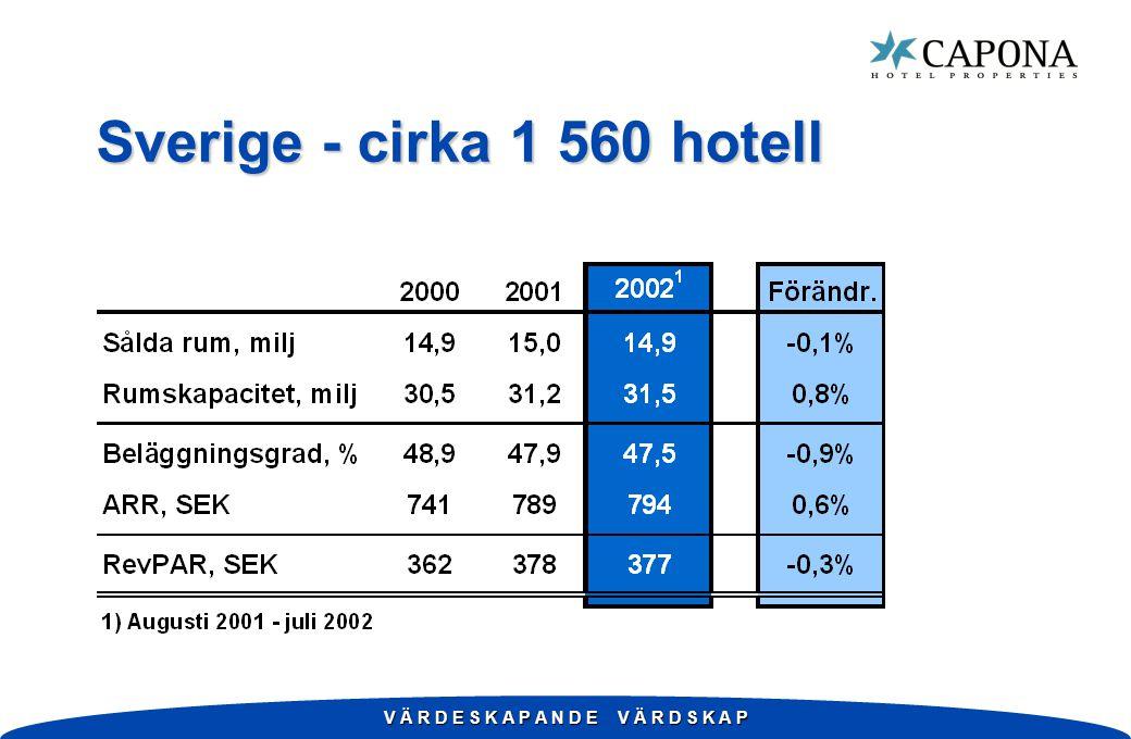 V Ä R D E S K A P A N D E V Ä R D S K A P Sverige - cirka 1 560 hotell