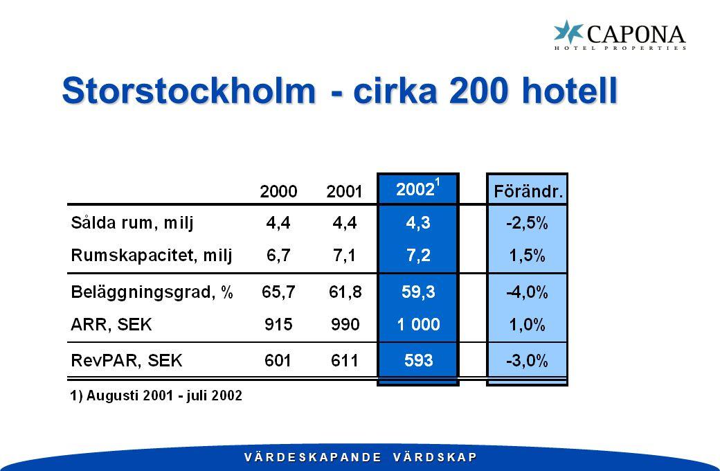 V Ä R D E S K A P A N D E V Ä R D S K A P Storstockholm - cirka 200 hotell