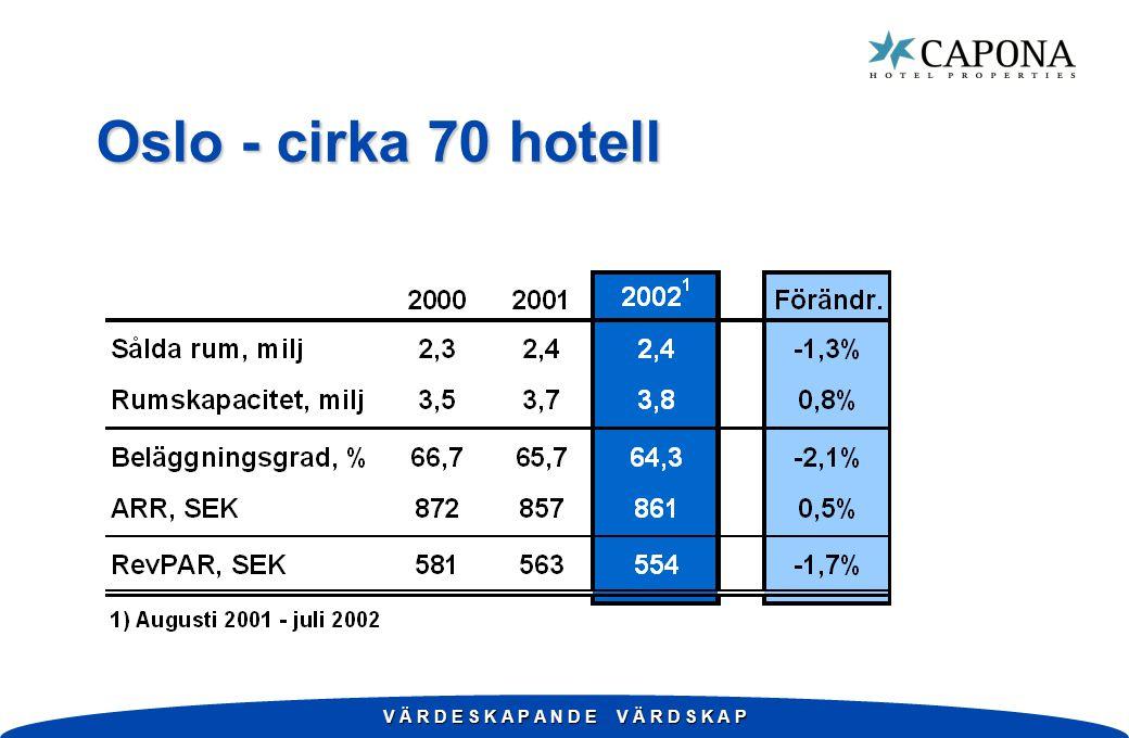 V Ä R D E S K A P A N D E V Ä R D S K A P Oslo - cirka 70 hotell