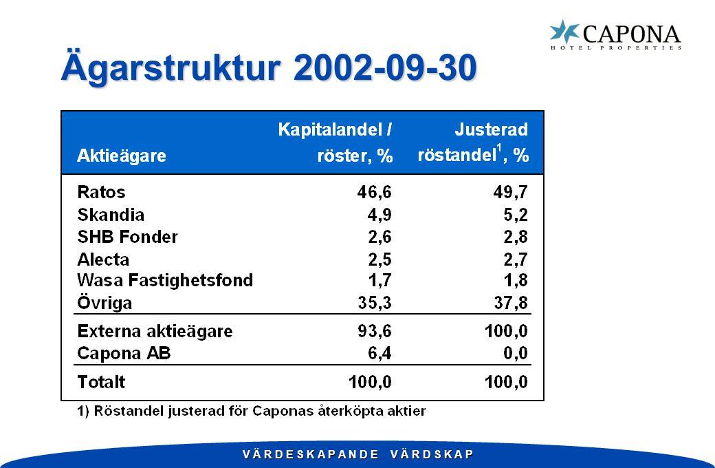 V Ä R D E S K A P A N D E V Ä R D S K A P Ägarstruktur 2002-09-30 Kapitalandel /Justerad Aktieägareröster, % röstandel 1