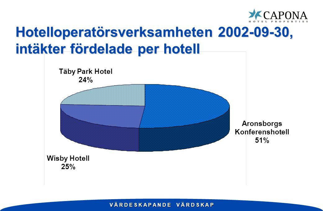 V Ä R D E S K A P A N D E V Ä R D S K A P Hotelloperatörsverksamheten 2002-09-30, intäkter fördelade per hotell Aronsborgs Konferenshotell 51% Täby Park Hotel 24% Wisby Hotell 25%