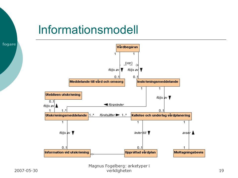 fogare 2007-05-30 Magnus Fogelberg: arketyper i verkligheten19 Informationsmodell
