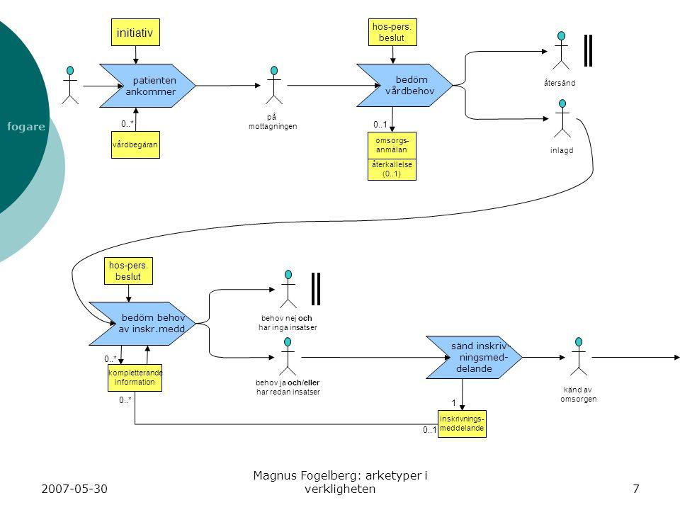 2007-05-30 Magnus Fogelberg: arketyper i verkligheten18