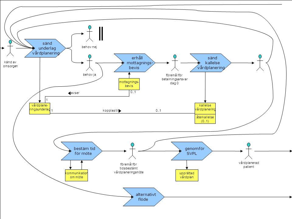 sänd underlag vårdplanering sänd kallelse vårdplanering vårdplane- ringsunderlag återkallelse (0..1) kallelse vårdplanering återkallelse (0..1) koppla