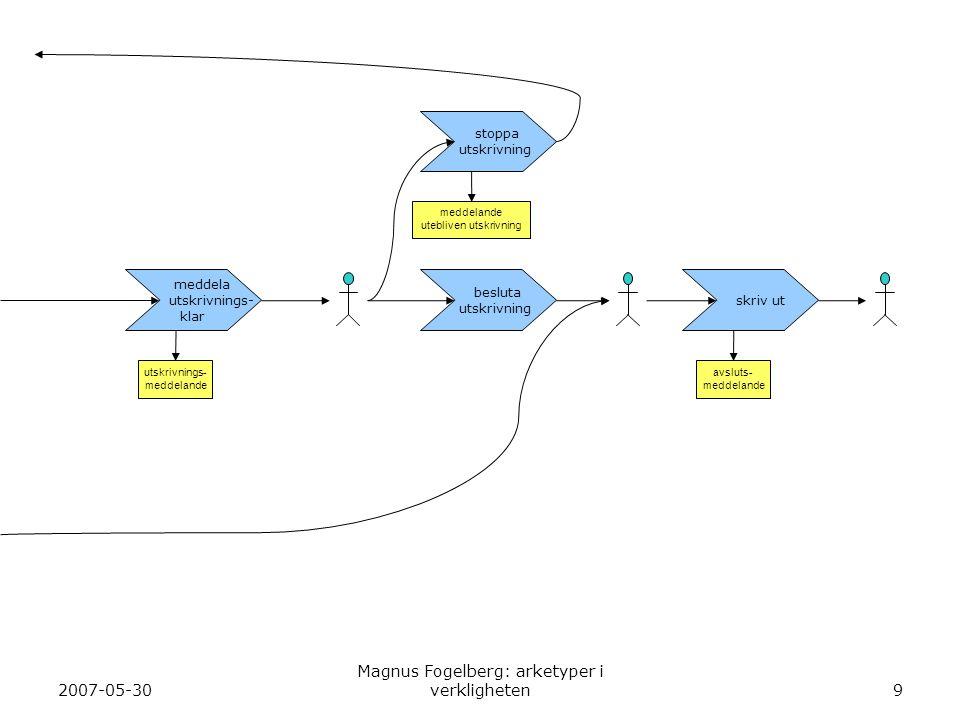 fogare 2007-05-30 Magnus Fogelberg: arketyper i verkligheten9 meddela utskrivnings- klar besluta utskrivning skriv ut utskrivnings- meddelande avsluts