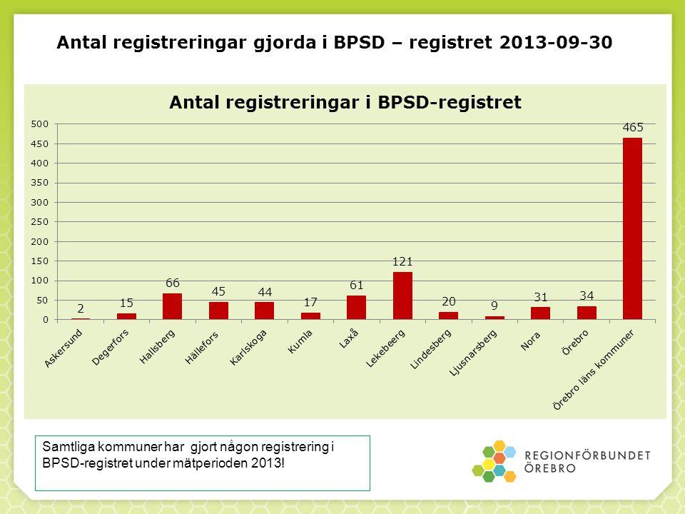Antal registreringar gjorda i BPSD – registret 2013-09-30 Samtliga kommuner har gjort någon registrering i BPSD-registret under mätperioden 2013!