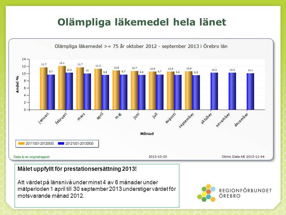 Olämpliga läkemedel hela länet Målet uppfyllt för prestationsersättning 2013! Att värdet på länsnivå under minst 4 av 6 månader under mätperioden 1 ap