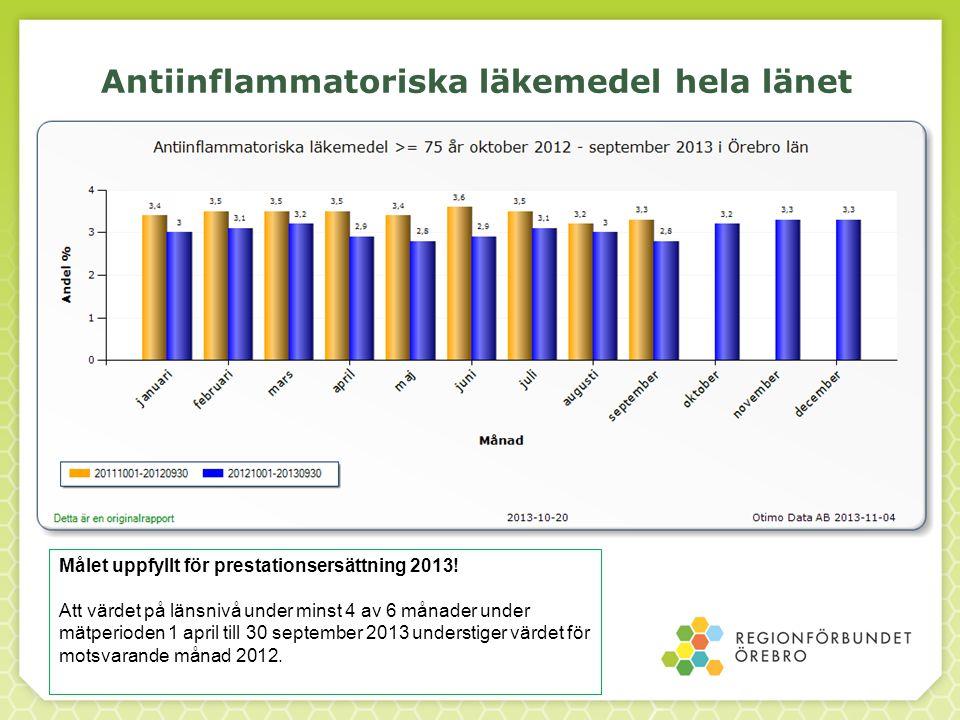 Antiinflammatoriska läkemedel hela länet Målet uppfyllt för prestationsersättning 2013! Att värdet på länsnivå under minst 4 av 6 månader under mätper