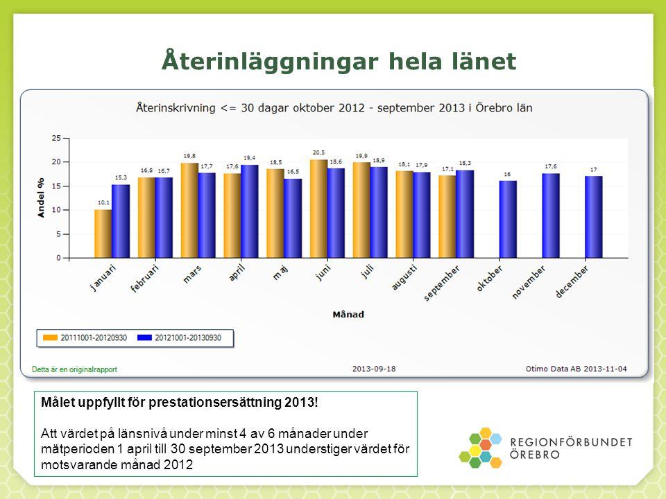 Återinläggningar hela länet Målet uppfyllt för prestationsersättning 2013! Att värdet på länsnivå under minst 4 av 6 månader under mätperioden 1 april