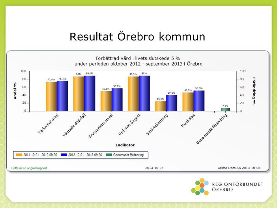 Resultat Örebro kommun