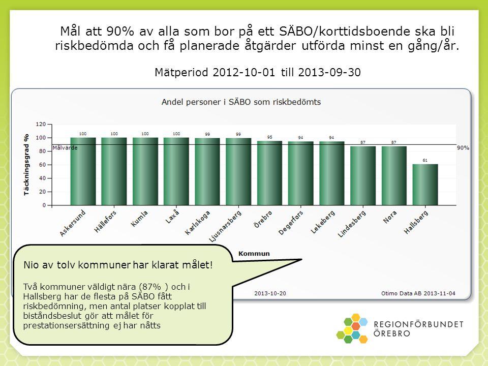 Mål att 90% av alla som bor på ett SÄBO/korttidsboende ska bli riskbedömda och få planerade åtgärder utförda minst en gång/år. Mätperiod 2012-10-01 ti
