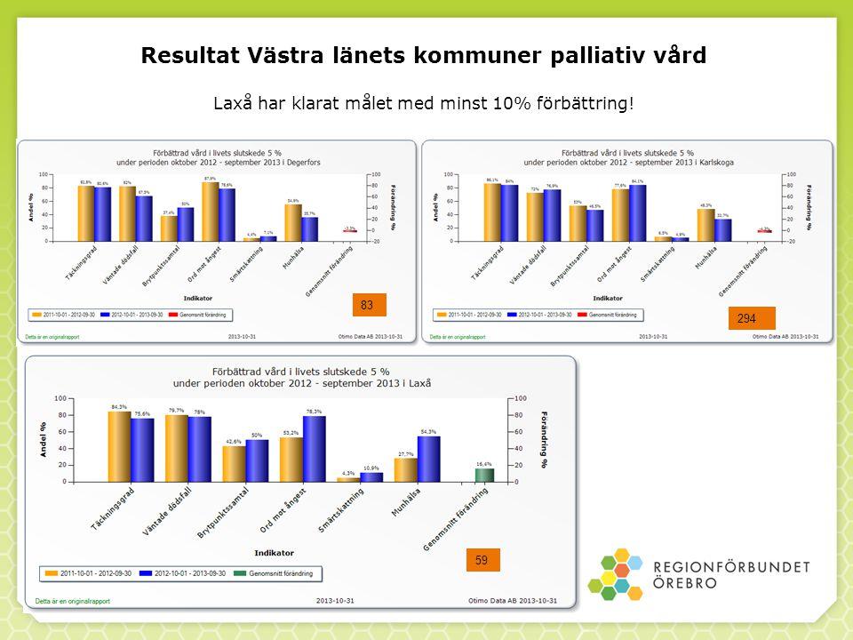 Resultat Västra länets kommuner palliativ vård Laxå har klarat målet med minst 10% förbättring! 59 294 83