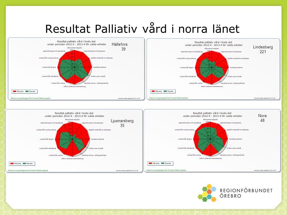 Resultat Palliativ vård i norra länet Lindesberg 221 Hällefors 39 Ljusnarsberg 35 Nora 48
