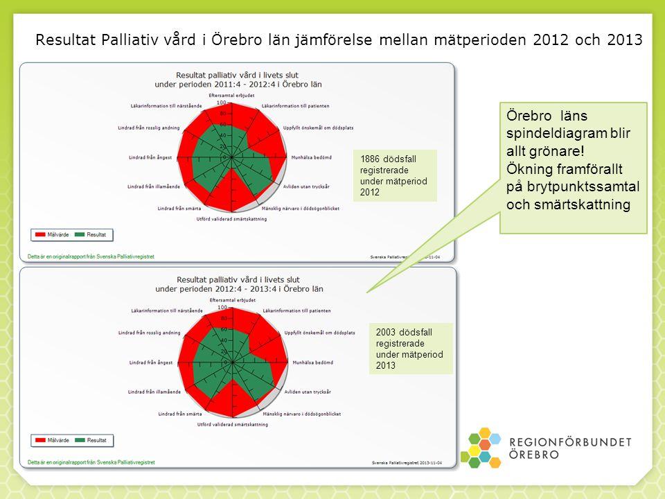 Örebro läns spindeldiagram blir allt grönare! Ökning framförallt på brytpunktssamtal och smärtskattning 2003 dödsfall registrerade under mätperiod 201