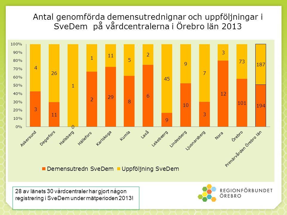 Antal genomförda demensutrednignar och uppföljningar i SveDem på vårdcentralerna i Örebro län 2013 28 av länets 30 vårdcentraler har gjort någon regis