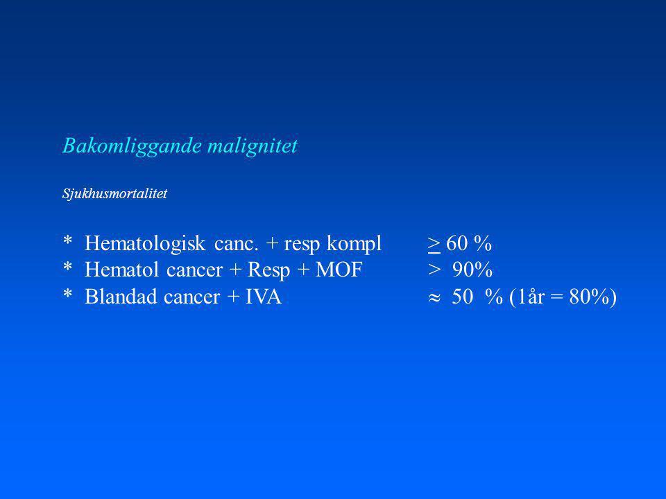 Bakomliggande malignitet Sjukhusmortalitet * Hematologisk canc.