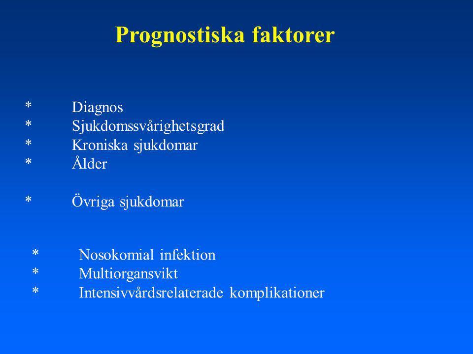 Prognostiska faktorer *Diagnos *Sjukdomssvårighetsgrad *Kroniska sjukdomar *Ålder *Övriga sjukdomar *Nosokomial infektion *Multiorgansvikt *Intensivvårdsrelaterade komplikationer
