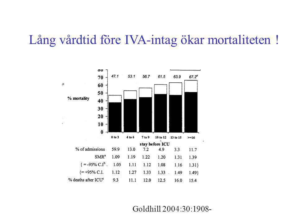 Lång vårdtid före IVA-intag ökar mortaliteten ! Goldhill 2004:30:1908-