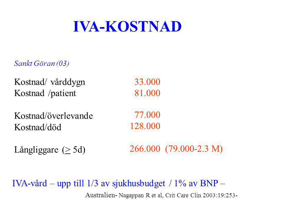 IVA-KOSTNAD Kostnad/ vårddygn Kostnad /patient Kostnad/överlevande Kostnad/död Långliggare (> 5d) 33.000 81.000 77.000 128.000 266.000 (79.000-2.3 M) Sankt Göran (03) IVA-vård – upp till 1/3 av sjukhusbudget / 1% av BNP – Australien- Nagappan R et al, Crit Care Clin 2003:19:253-