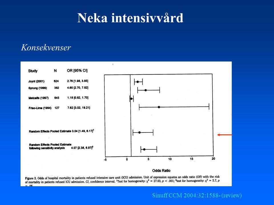 Neka intensivvård Konsekvenser Sinuff CCM 2004:32:1588- (review)
