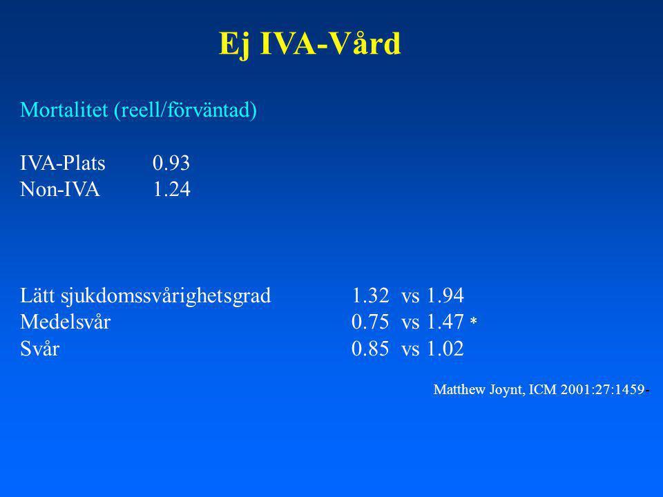 Ej IVA-Vård Mortalitet (reell/förväntad) IVA-Plats0.93 Non-IVA1.24 Lätt sjukdomssvårighetsgrad1.32 vs 1.94 Medelsvår0.75 vs 1.47 * Svår0.85 vs 1.02 Matthew Joynt, ICM 2001:27:1459-