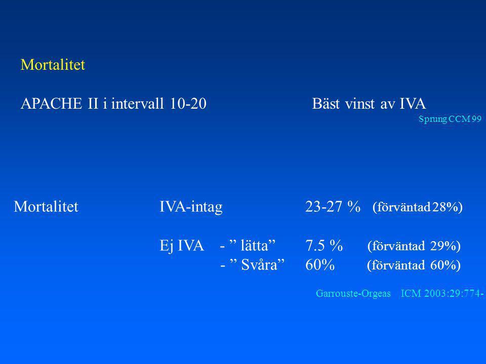 Mortalitet APACHE II i intervall 10-20Bäst vinst av IVA Sprung CCM 99 MortalitetIVA-intag23-27 % (förväntad 28%) Ej IVA - lätta 7.5 % (förväntad 29%) - Svåra 60% (förväntad 60%) Garrouste-Orgeas ICM 2003:29:774-