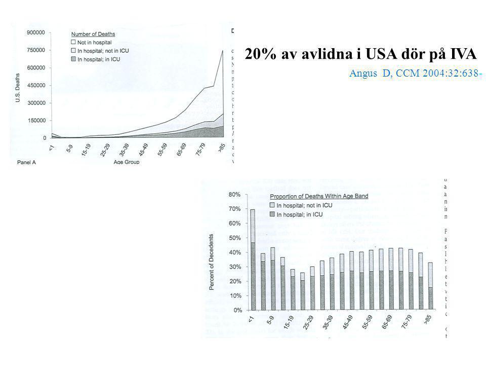 20% av avlidna i USA dör på IVA Angus D, CCM 2004:32:638-