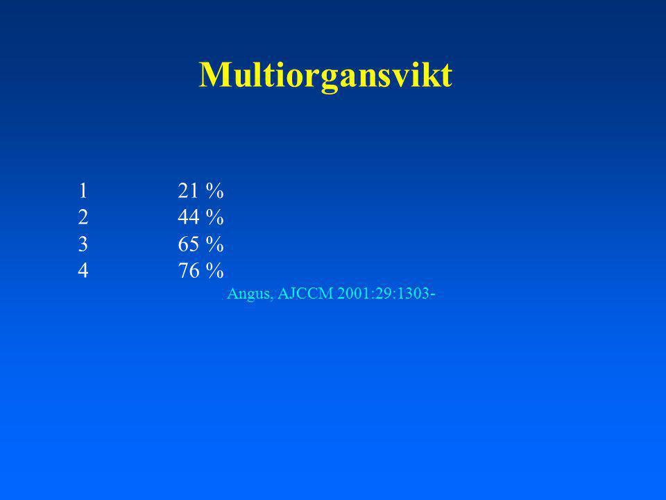 Multiorgansvikt 121 % 244 % 365 % 476 % Angus, AJCCM 2001:29:1303-
