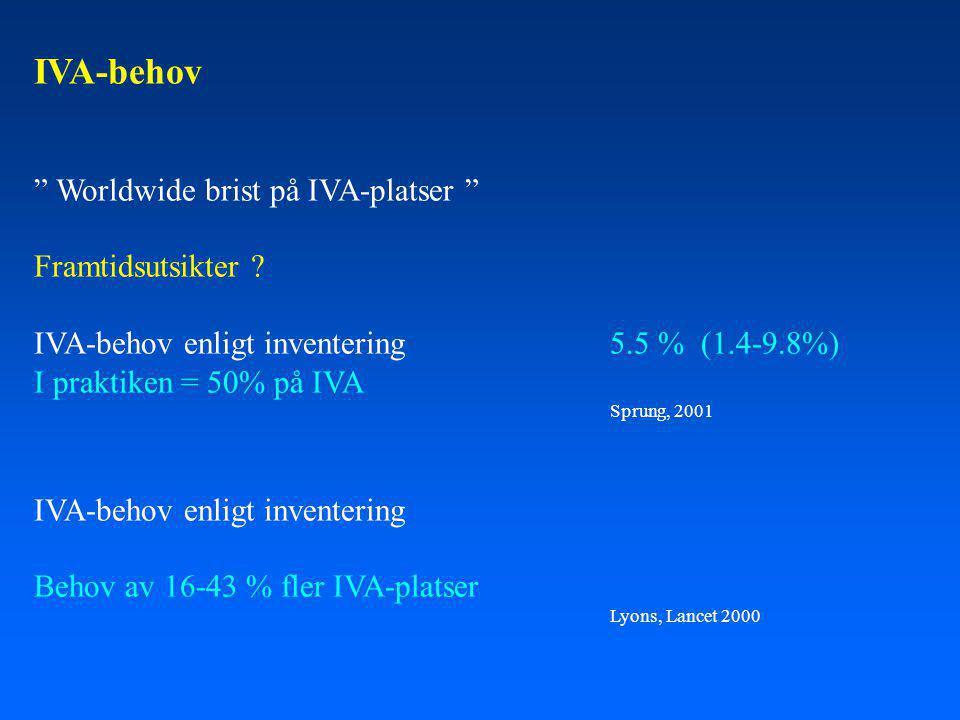 IVA-behov Worldwide brist på IVA-platser Framtidsutsikter .