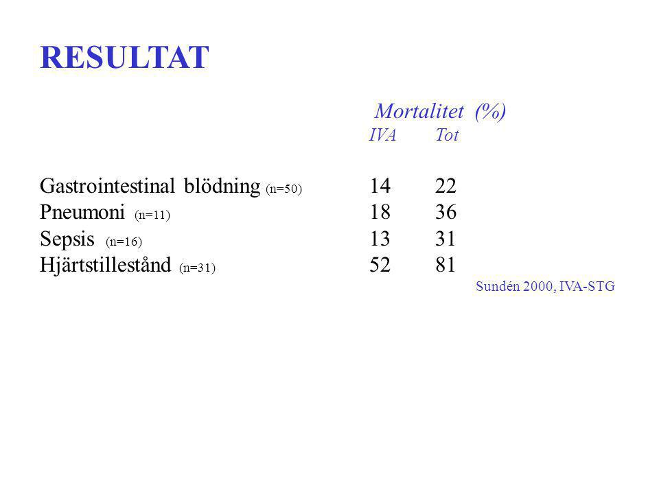 Mortalitet (%) IVATot Gastrointestinal blödning (n=50) 1422 Pneumoni (n=11) 1836 Sepsis (n=16) 1331 Hjärtstillestånd (n=31) 5281 Sundén 2000, IVA-STG RESULTAT