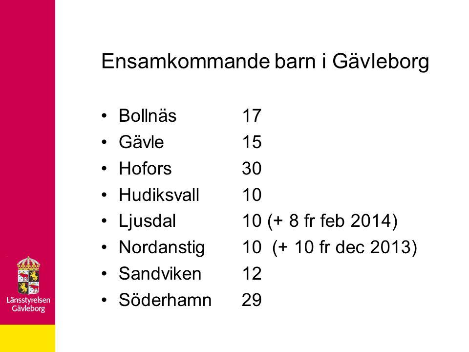 Ensamkommande barn i Gävleborg Bollnäs17 Gävle15 Hofors30 Hudiksvall10 Ljusdal10 (+ 8 fr feb 2014) Nordanstig10 (+ 10 fr dec 2013) Sandviken12 Söderha