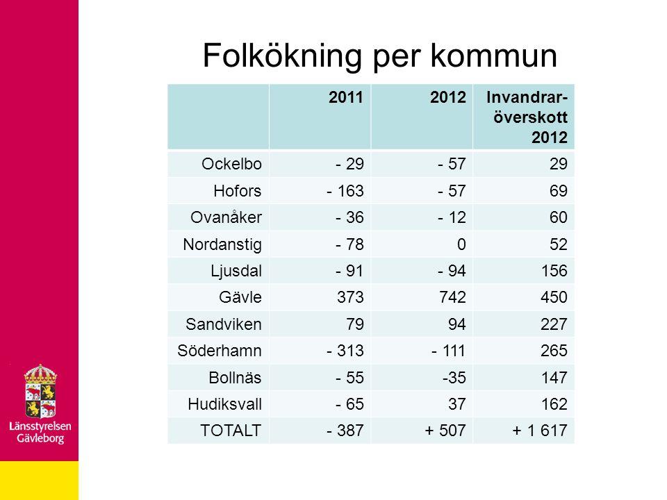 Folkökning per kommun 20112012Invandrar- överskott 2012 Ockelbo- 29- 5729 Hofors- 163- 5769 Ovanåker- 36- 1260 Nordanstig- 78052 Ljusdal- 91- 94156 Gä