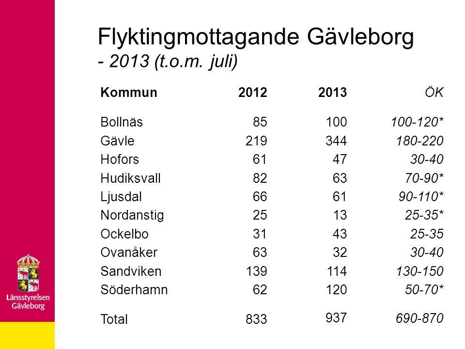 Flyktingmottagande Gävleborg - 2013 (t.o.m. juli) Kommun Bollnäs Gävle Hofors Hudiksvall Ljusdal Nordanstig Ockelbo Ovanåker Sandviken Söderhamn Total
