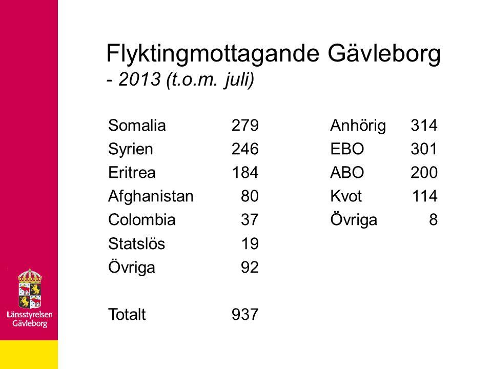 Flyktingmottagande Gävleborg - 2013 (t.o.m. juli) Somalia Syrien Eritrea Afghanistan Colombia Statslös Övriga Totalt 279 246 184 80 37 19 92 937 Anhör