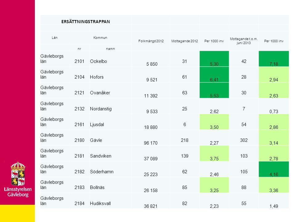 ERSÄTTNINGSTRAPPAN LänKommun Folkmängd 2012Mottagande 2012Per 1000 inv Mottagande t.o.m. juni 2013 Per 1000 inv nrnamn Gävleborgs län2101Ockelbo 5 850